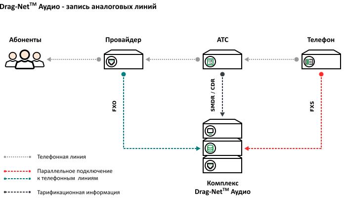 Схема подключения – запись аналоговых телефонов