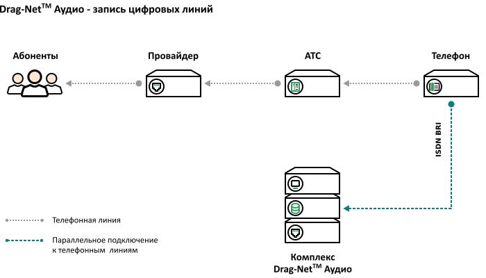 Схема подключения – запись цифровых телефонов
