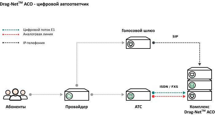 Схема подключения – оборудования цифрового автоответчика к телефонным линиям