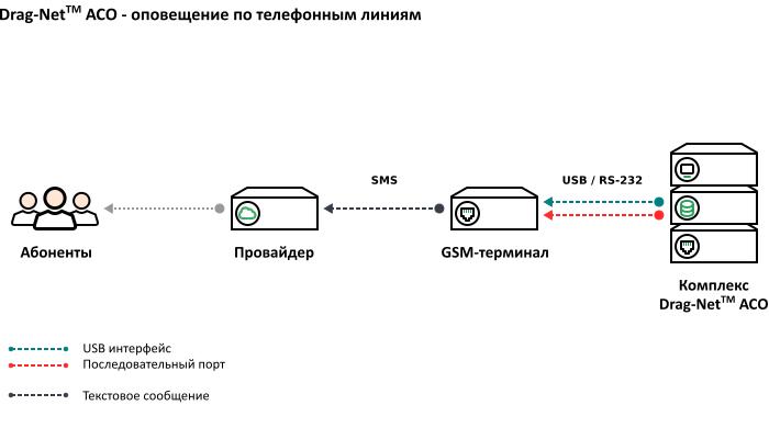 Схема подключения GSM-терминала к системе рассылки SMS-сообщений