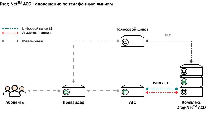 Схема подключения – оборудования оповещения к телефонным линиям или АТС