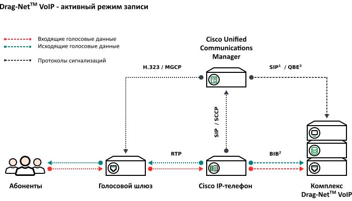 Схема подключения – активный режим записи Cisco Unified Communications Manager